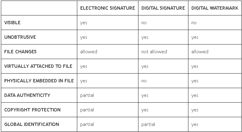 The feature comparison table shows the differences between electronic signature, digital signature and digital watermark